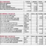 107年度撞球總會年度計畫和預算